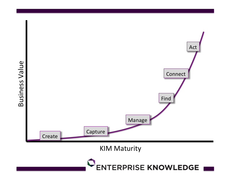 Knowledge Management, Information Management Maturity from EK Consulting