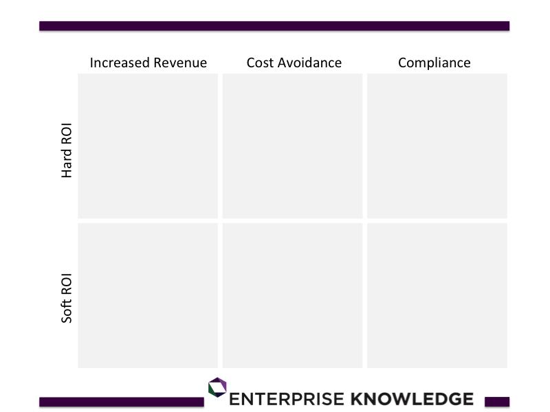 Enterprise Knowledge, Knowledge Management Return on Investment, KM ROI