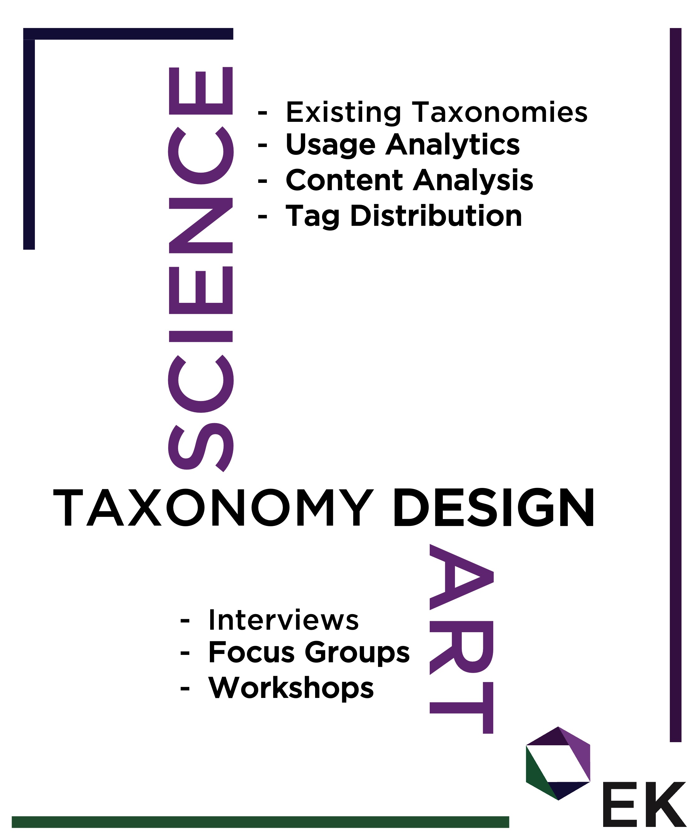 Art of Enterprise Knowledge Taxonomy Design