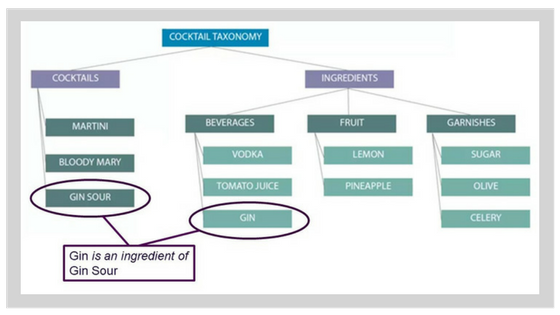 Ontology Example