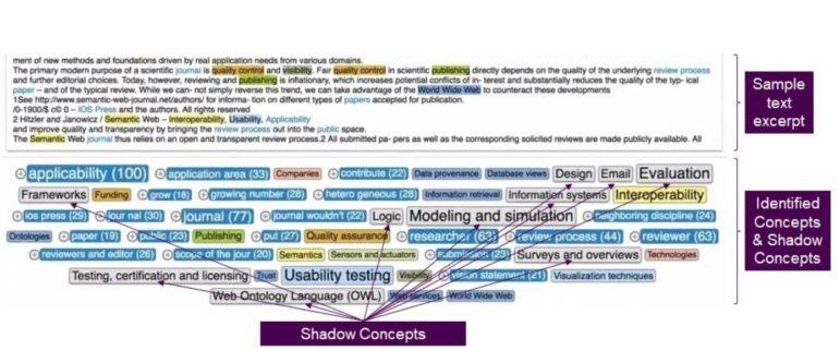 Shadow Concepts