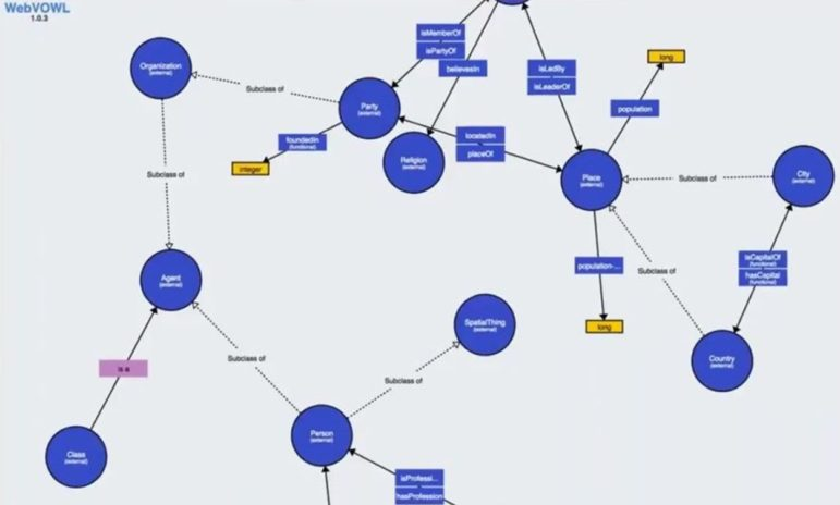 PoolParty ontology