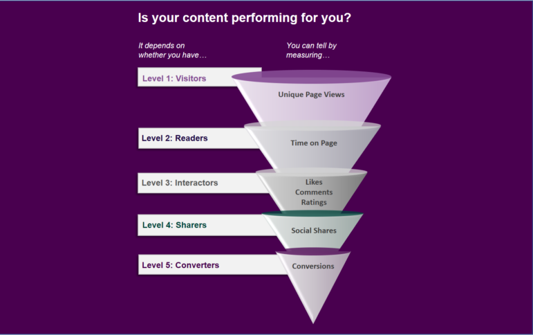 Key Performance Indicators for Content