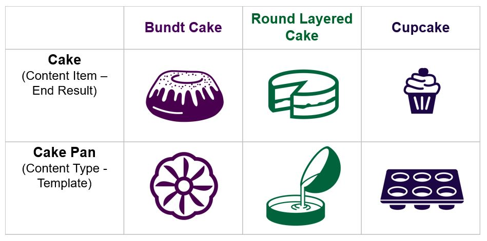 Content Types as Cake Pans