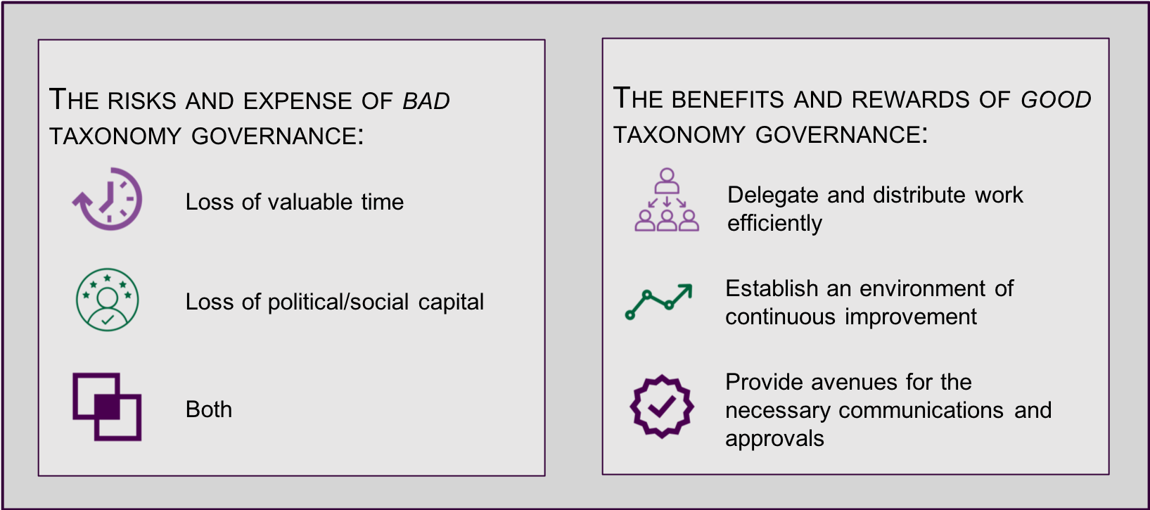 Risks and Benefits of Taxonomy Governance