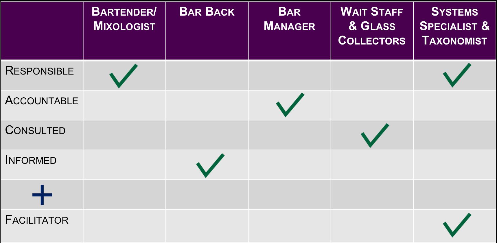 RACI+F Chart for Bartenders