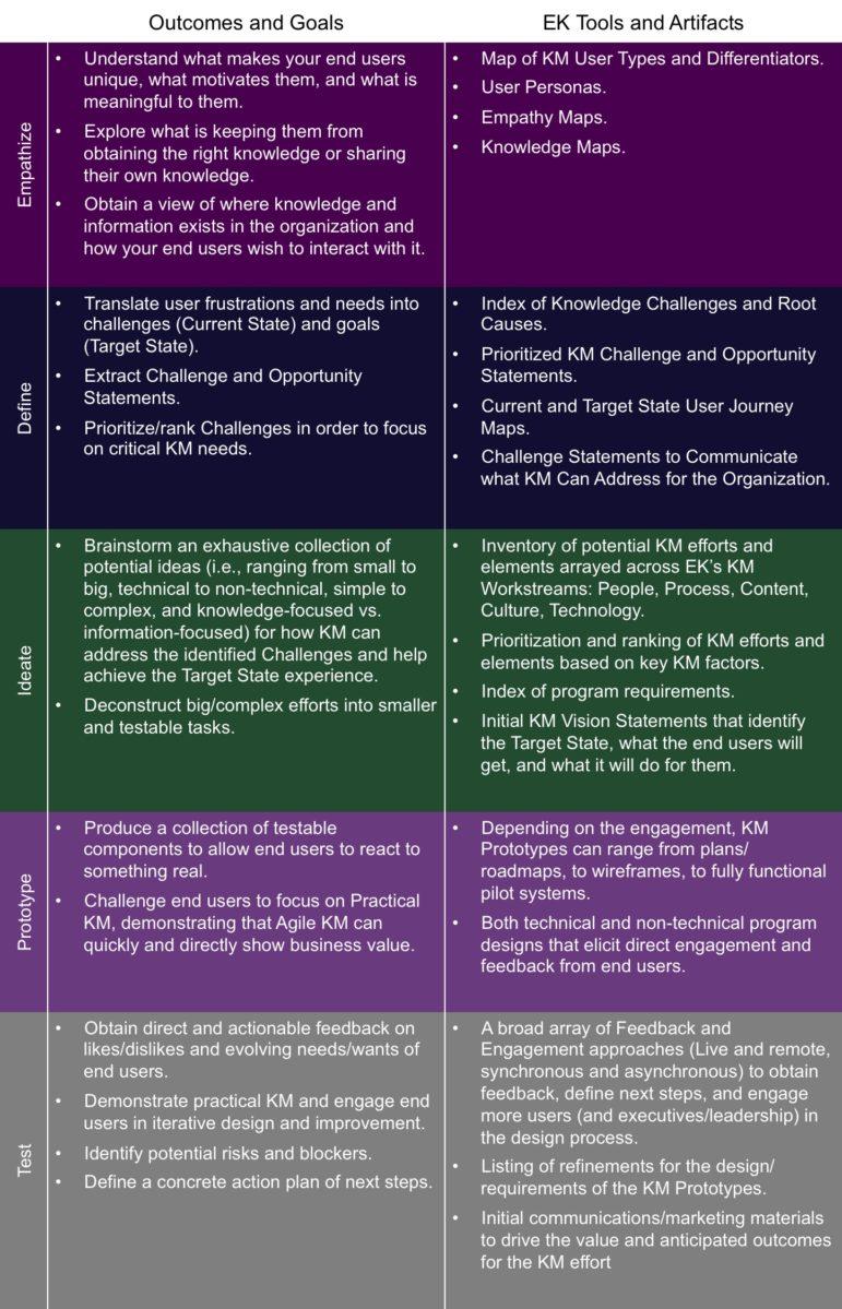 EK's Design Thinking for KM approach