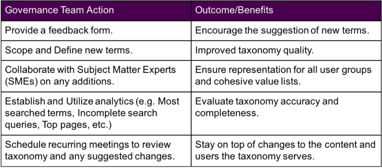Table visualizing governance actions and their benefits/outcomes.