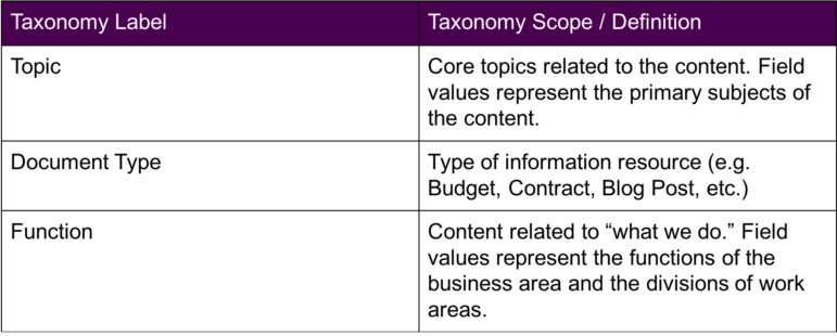 Table providing the definition/scope for taxonomy labels.