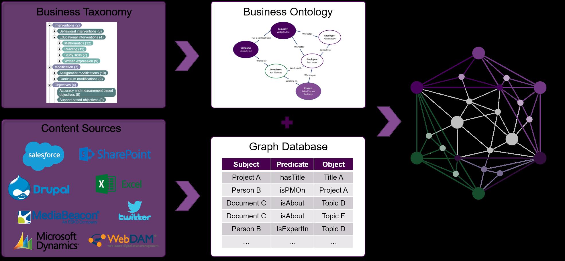 Enteprise knowledge graph diagram