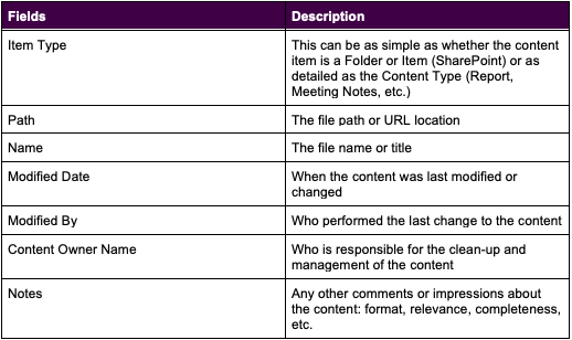 Content Inventory table