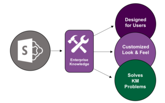 Graphic illustrating how EK can help optimize SharePoint