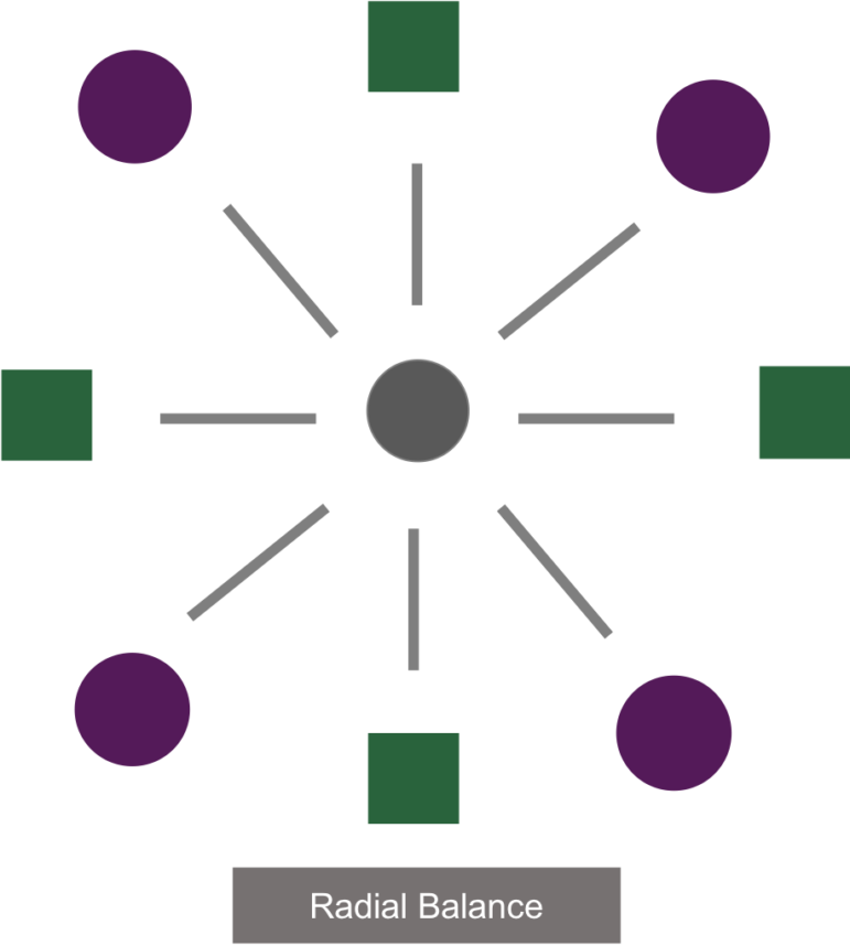 An example of radial symmetry