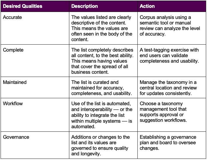 Table describing desired qualities