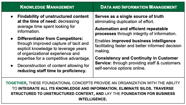 Table describing the shared business outcomes