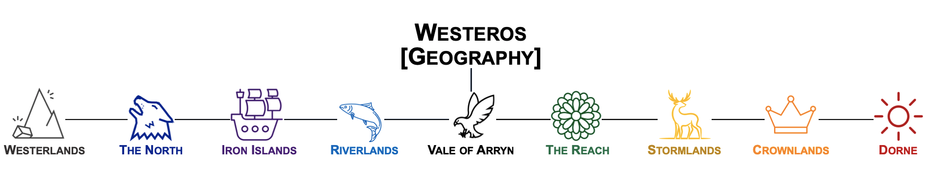 Visual representation of the GOT Westeros taxonomy