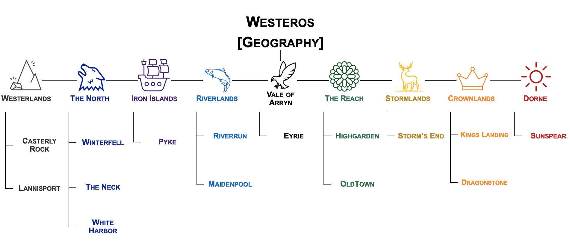 Visual representation of the GOT 7th Season Westeros (Geography) Taxonomy
