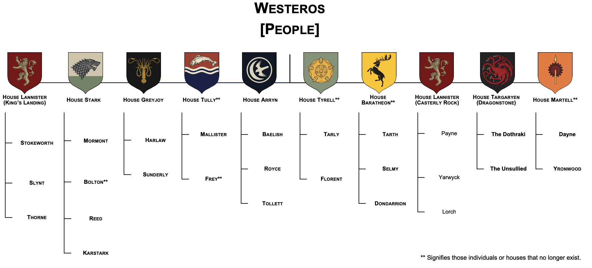 Visual representation of GOT Westeros (People) Taxonomy