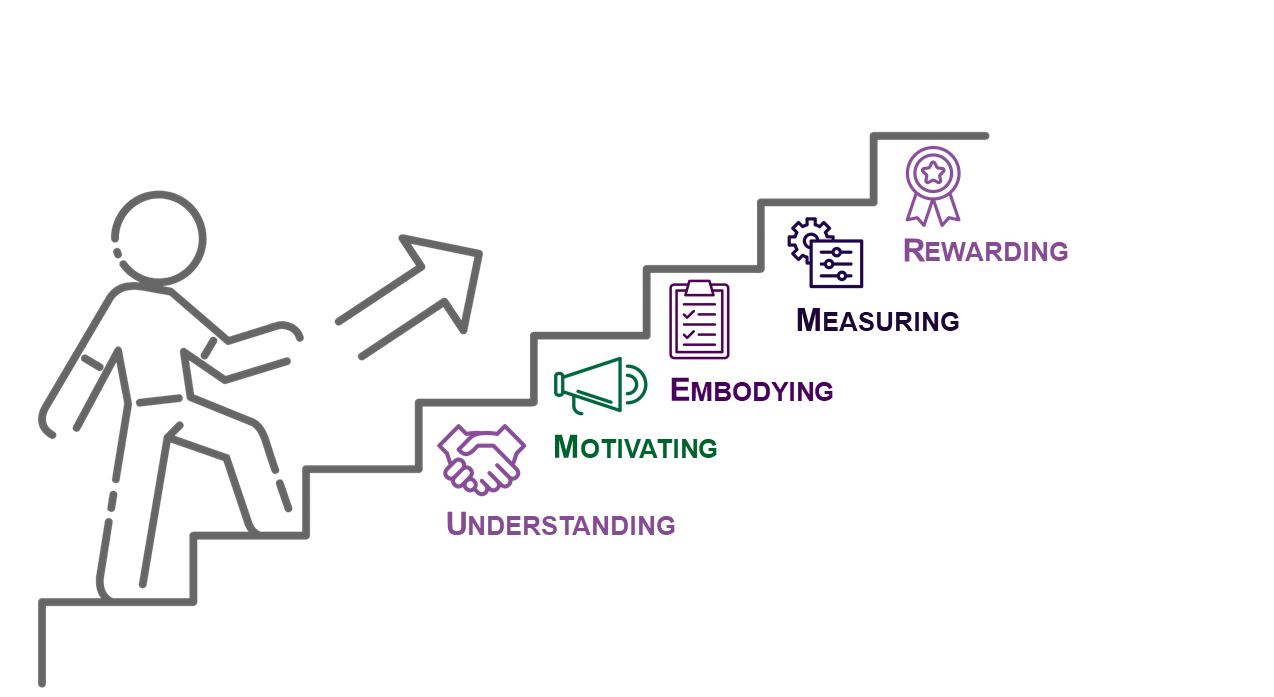 Ways to develop good KM habits.