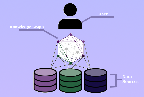 Visualize of User, Knowledge Graph, and Data Sources