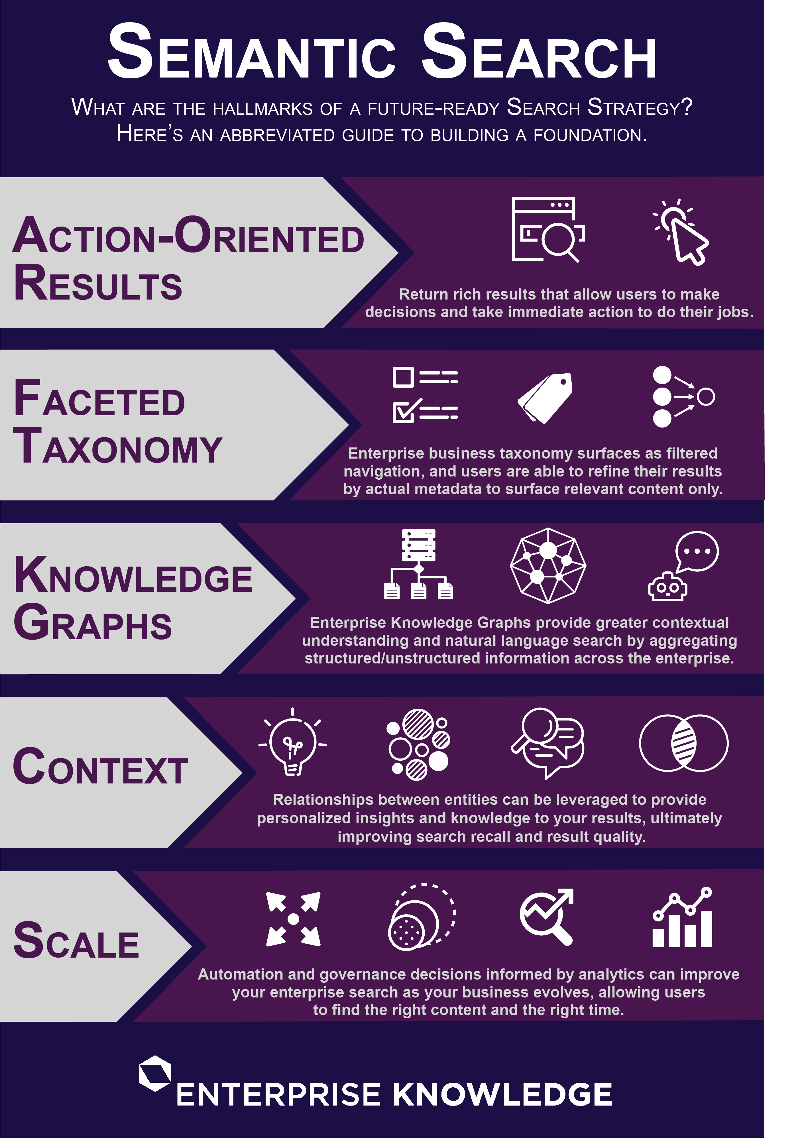 The 5 key components to build the foundation for a future-ready search strategy are: action-oriented results, faceted taxonomy, knowledge graphs, context, and scale.