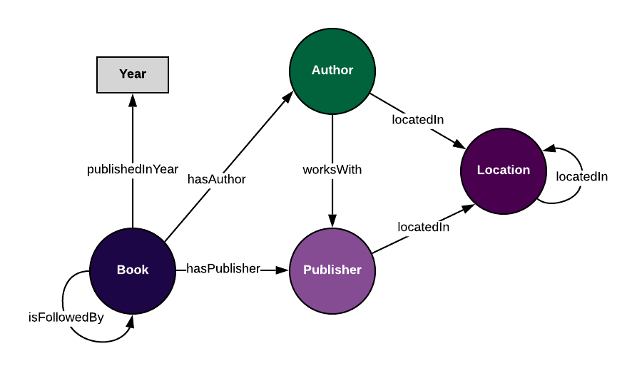 "A graph representation of our ontology model for our book data. Includes classes and their properties, such as ""Book"" published in year ""Year,"" and ""Book"" has author ""Author."""
