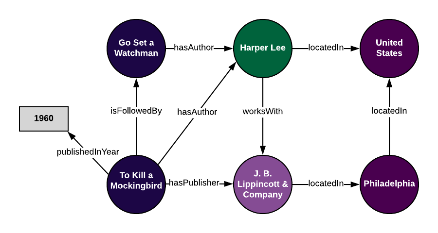 """A graph representation of our knowledge graph when we apply our ontology to a subset of our data. Specifically, when we apply out ontology to all the information we know about one book, """"To Kill a Mockingbird."""""""