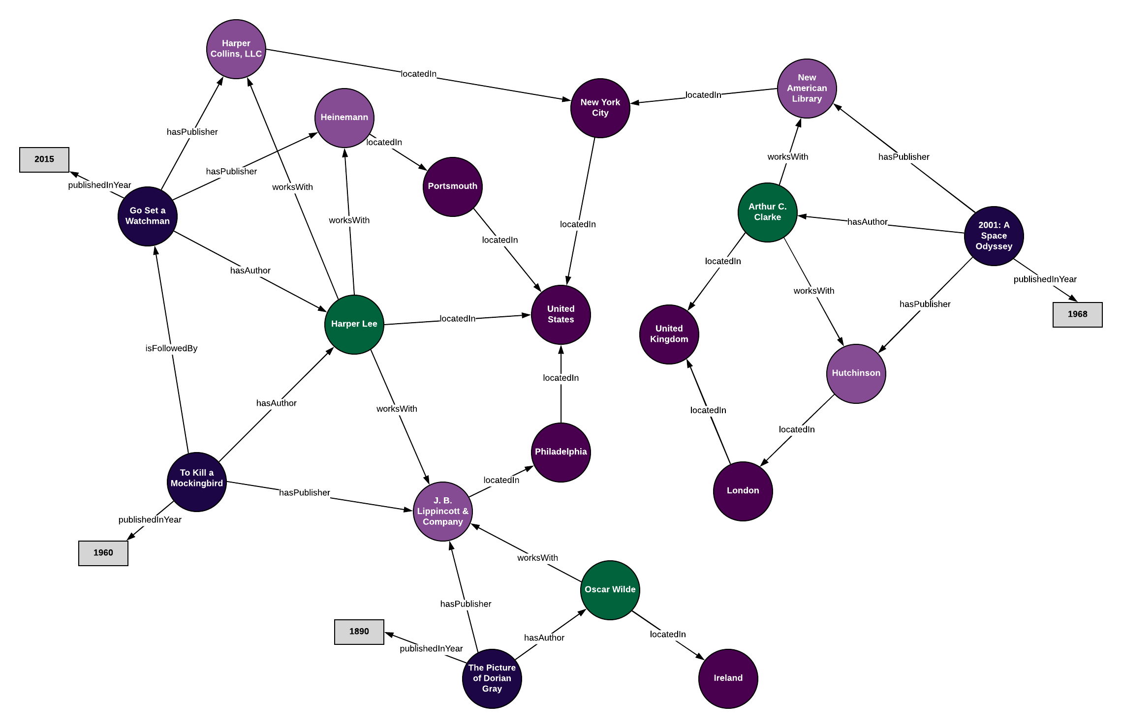 """A graph representation of our knowledge graph when we input all of our data about """"books"""" into our ontology."""