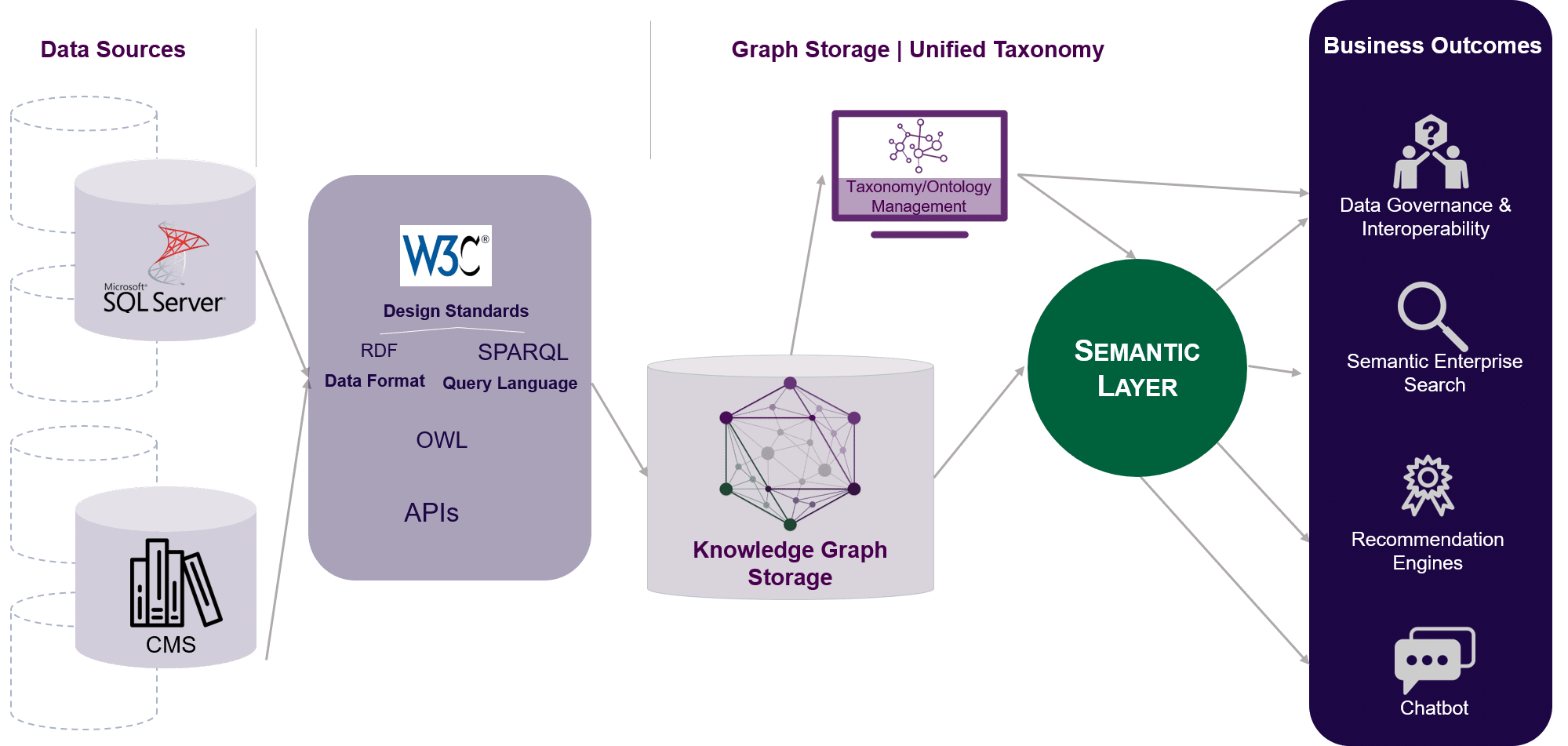 Visual representation of semantic layer architecture. Shows how to go from data sources, to data modeling/transformation/unification and standardization, to graph storage and a unified taxonomy, to finally a semantic layer, and then lists some of the business outcomes.