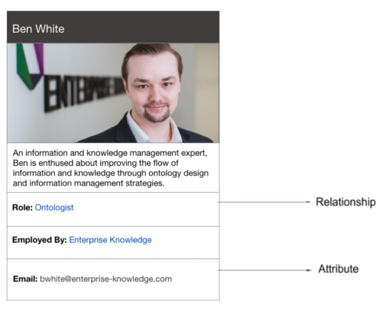 An example knowledge panel of the author, Ben White, showing a few examples of attributes