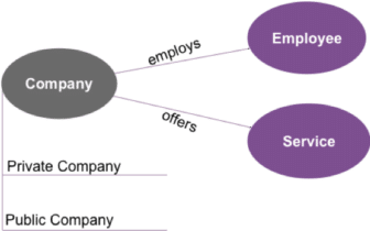 A graphic showing two sub classes (Private Company and Public Company) that both inherit the relationships of the parent class (Company).