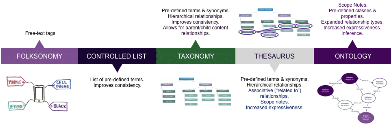 EK's knowledge organization continuum, showing the definitions of folksonomy, controlled lists, taxonomy, thesaurus, ontology, and knowledge graph