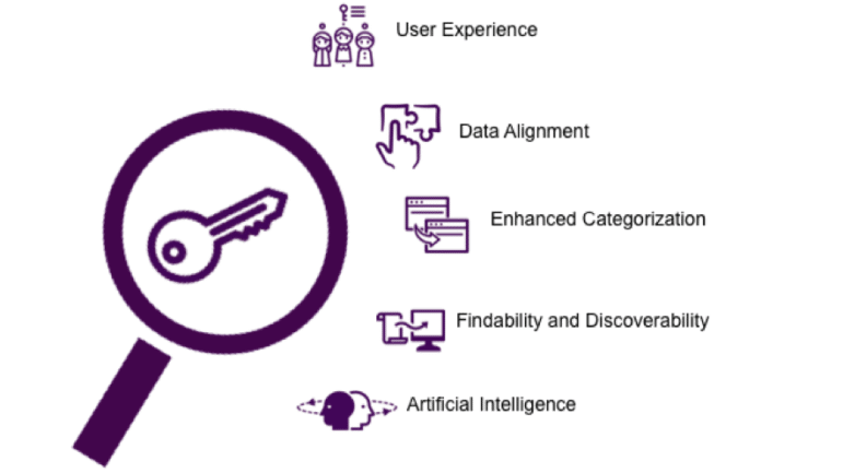 Graphic showing common use cases for ontologies