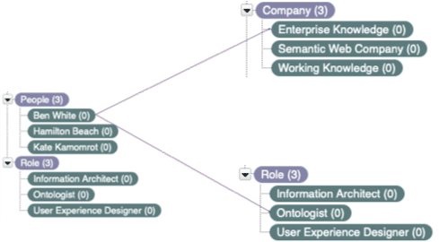 Example taxonomy showing relationships