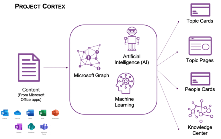 Visual breakdown of how project cortex works.