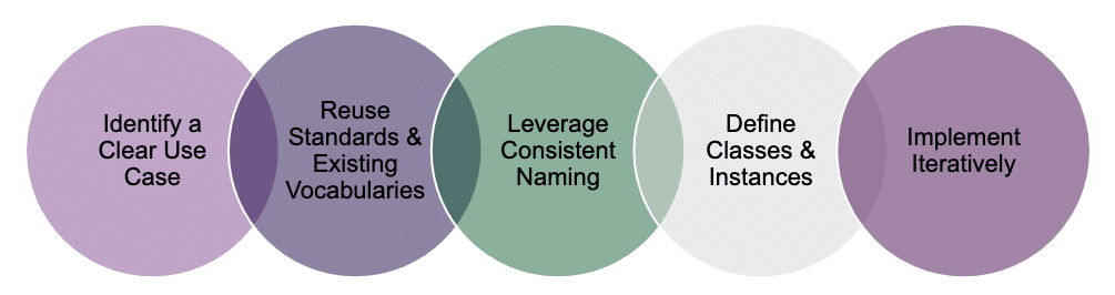 Infographic for Ontology Design Steps