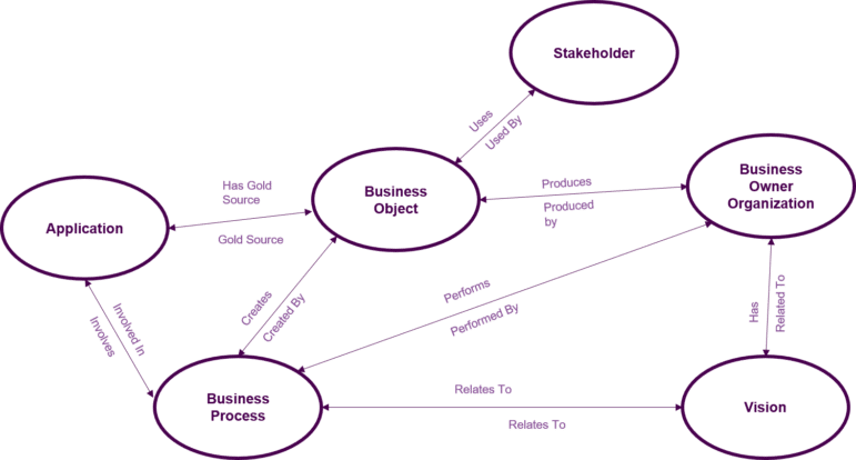 A visual model of the ontology developed for this agency's Semantic Enterprise Architecture, describing relationships between their applications, data assets, information assets, business processes, and organizational roles.
