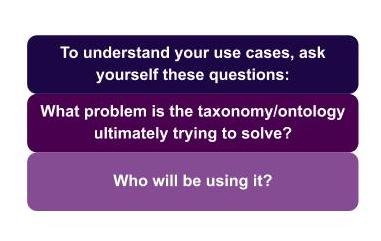 To understand your use cases, ask yourself these questions: what problem is the taxonomy/ontology trying to solve? And who will be using it?