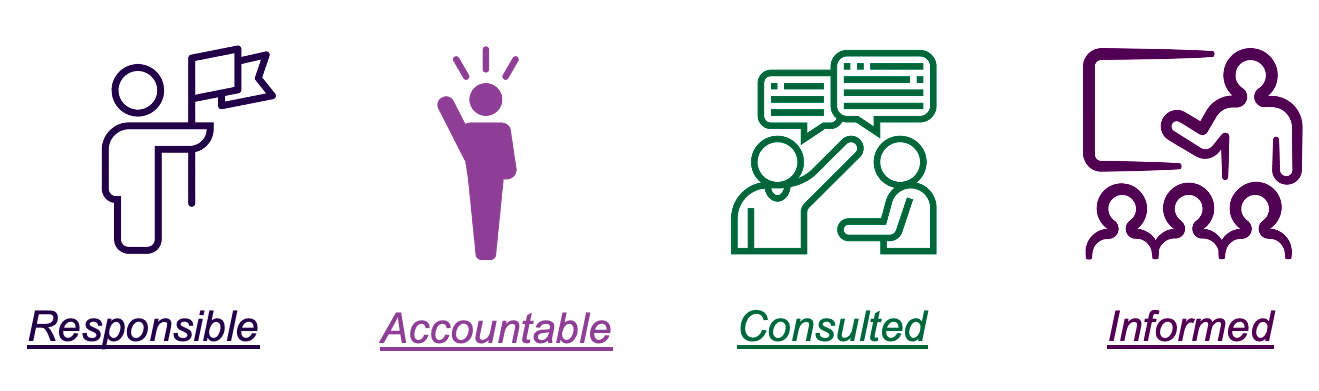 An image outline the 4 RACI steps, Responsible, Accountable, Consulted, and Informed.