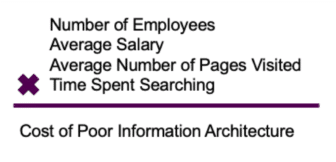 When you multiply the number of your employees, their average salaries, average number of pages viewed, and time spend searching, you get the cost of poor information architecture