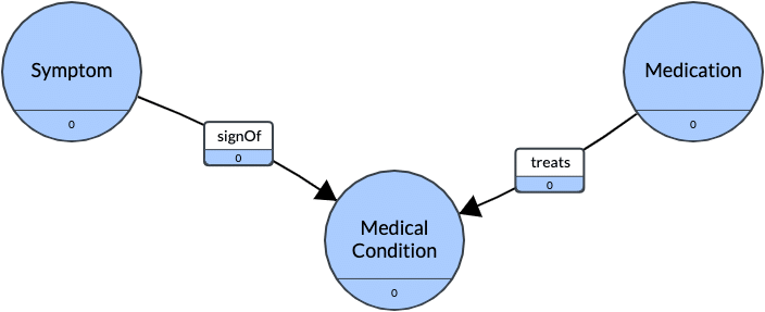 "An example ontology visual, showing relationships such as ""symptom is a signOf medical condition"" and ""mediation treats medical condition,"" with ""medication,"" ""medical condition"" and ""symptom"" all being different classes within the ontology and ""treats"" and ""signOf"" are relationships"