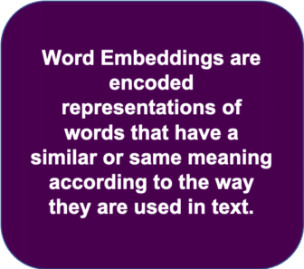 word embeddings are encoded representations of words that have a similar or same meaning according to the way they are used in text.