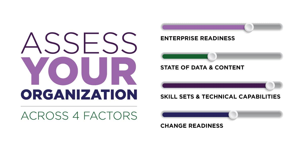 assess your organization across 4 factors: enterprise readiness, state of data and content, skill sets and technical capabilities, and change readiness