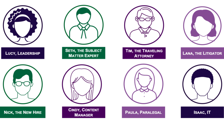 """Personas defined for the organization, representing user groups such as """"leadership,"""" """"subject matter expert,"""" """"traveling attorney,"""" """"litigator,"""" """"new hire,"""" """"content manager,"""" """"paralegal,"""" and """"IT."""""""
