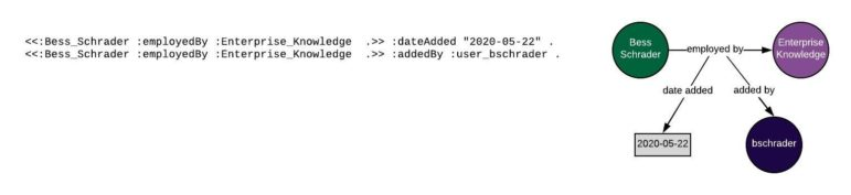 Illustrates how you can add additional metadata to nested triples
