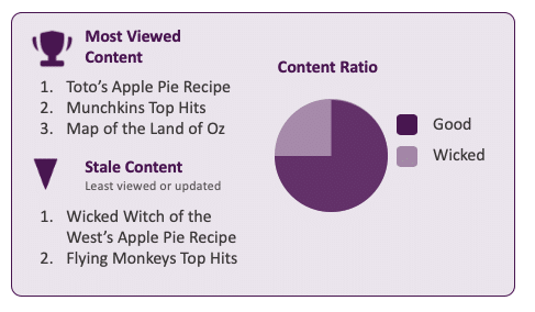 "This shows a mock content report. with a list of the most viewed content items, and the least viewed or updated content items, called ""stale content."" It also has a graphical representation of these lists, specifically as a ""content ratio"" of good vs. bad content"
