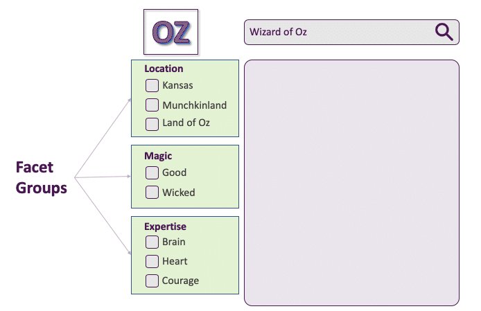 "A visual showing an example of facet groups, specifically ""location,"" ""Magic,"" and ""Expertise."""