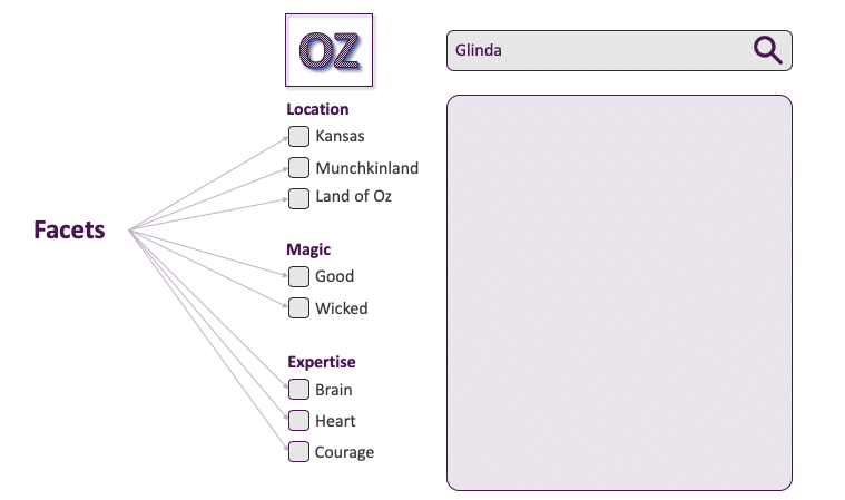 "A visual showing an example of most frequent facets. In this example, for the facet ""Location,"" the three specific values shown are ""Kansas,"" Munchkinland,"" and ""Land of Oz."" For the facet ""Magic,"" the specific values shown are ""good,"" and ""wicked."" For the facet ""Expertise,"" the specific values shown are ""Brain,"" ""Heart,"" and ""Courage."""