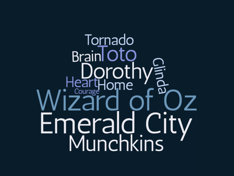 "a word cloud with the words ""tornado, brain, toto, dorothy, glinda, heart, home, courage, wizard of oz, emerald city, munchkins"