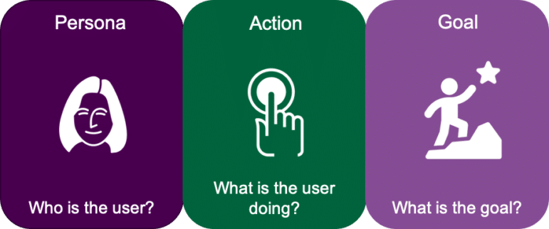 Persona - who is the user? Action - what is the user doing? Goal - what is the goal?
